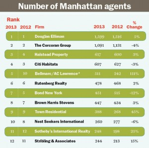 Number of Manhattan Agents