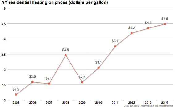 Residential heating oil prices, first week of February 2014 (Source: U.S. Energy Information Administration)