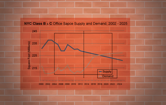 Class B and C Supply and Demand