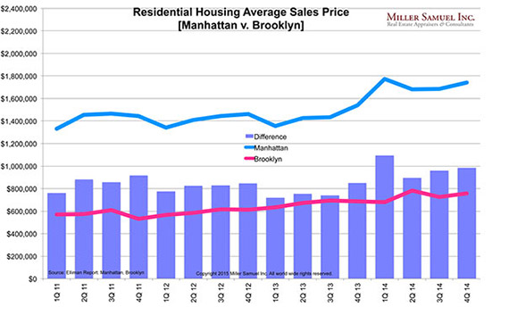 Average sales prices in Manhattan and Brooklyn (Credit: Miller Samuel)
