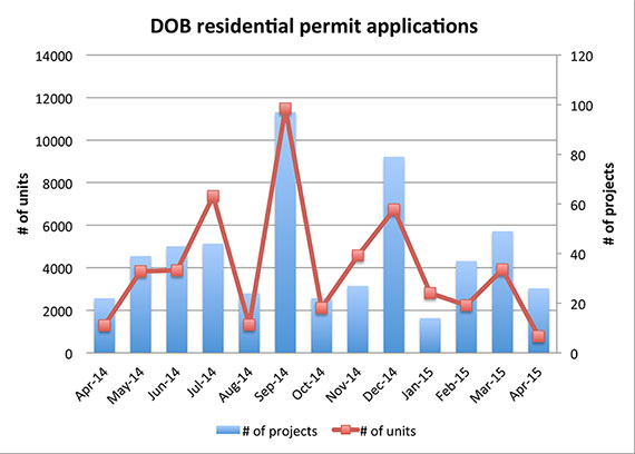 Residential permit applications filed with the Department of Buildings from April 1, 2014 to April 30, 2015 (Source: DOB data, TRD analysis)