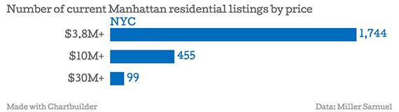 Number-of-current-Manhattan-residential-listings-by-price-NYC_chartbuilder copy
