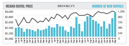 Brooklyn median rental prices and new inventory (credit: Douglas Elliman and Miller Samuel)