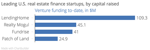 Leading_U.S._real_estate_finance_startups,_by_capital_raised_Venture_funding_to-date,_in_$M_chartbuilder (1) (1) copy