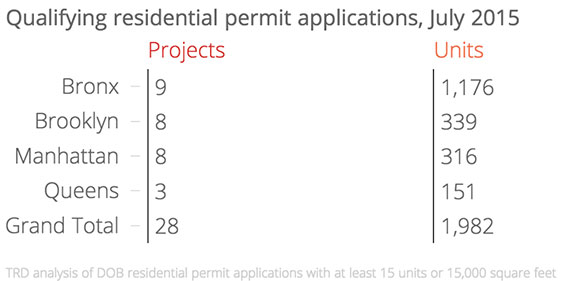 Total-Permit-Apps