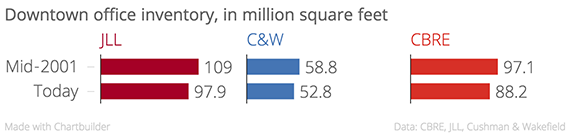 Downtown_office_inventory,_in_million_square_feet_JLL_C&W_CBRE_chartbuilder