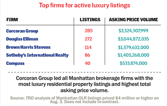 Luxury-Listings-by-firm