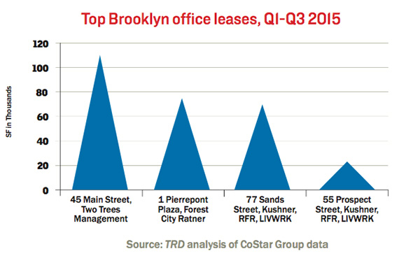 top-brooklyn-office-leases