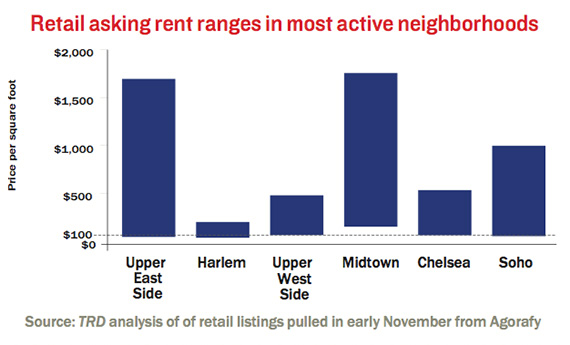 retail-asking-rent