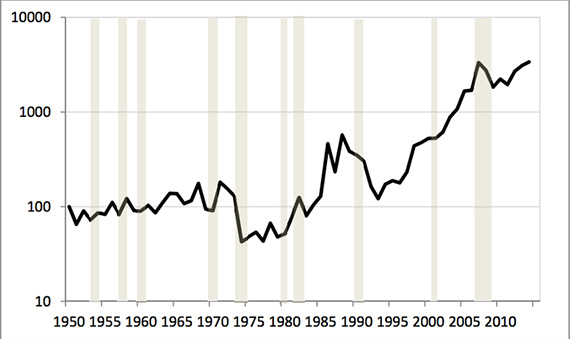 Real Land Values Index for Manhattan, 1950-2014, (1950=100). Logarithmic scale. (credit Barr, Smith and Kularni)