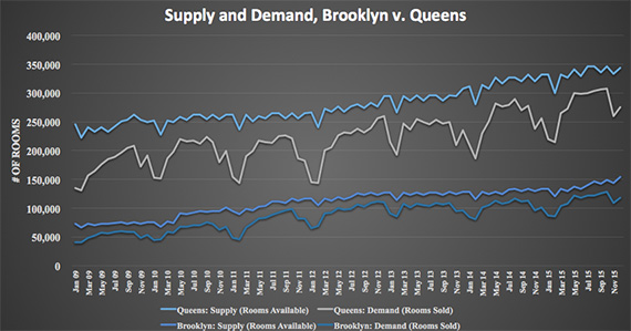 BK-Queens-hotel-supply