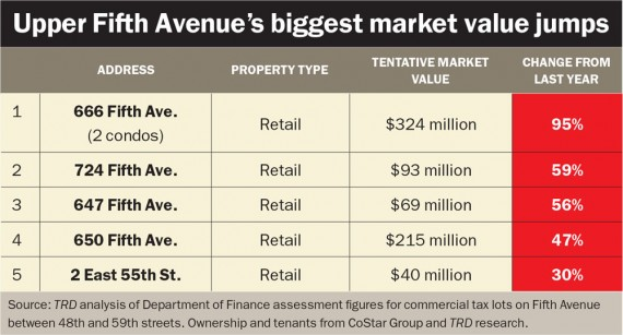 fifth-avenue-biggest-market-value-jumps-large