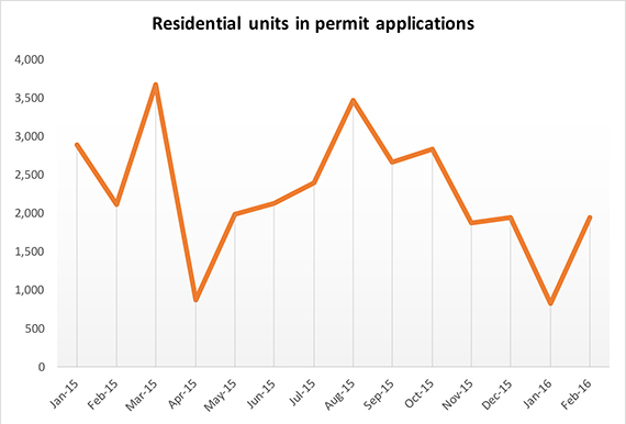 permit-apps-thru-feb-2015-datahub
