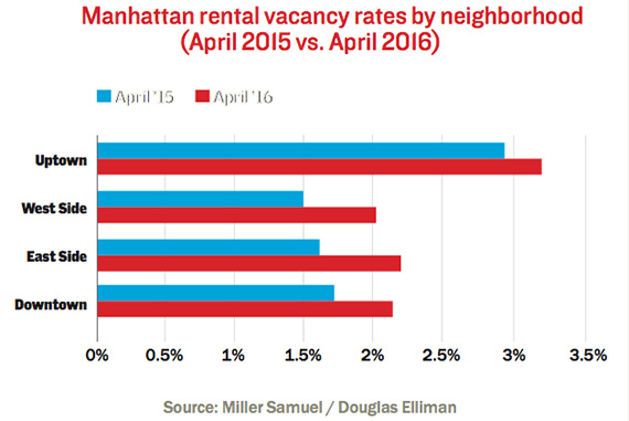 manhattan-neighborhood-vacancy