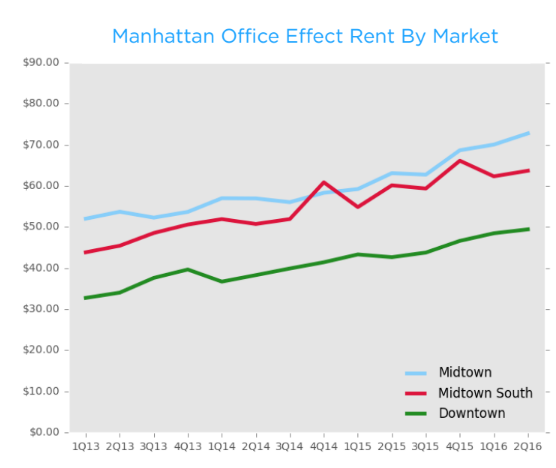 Manhattan office Q2 effective rent by submarket (Credit: CompStak)