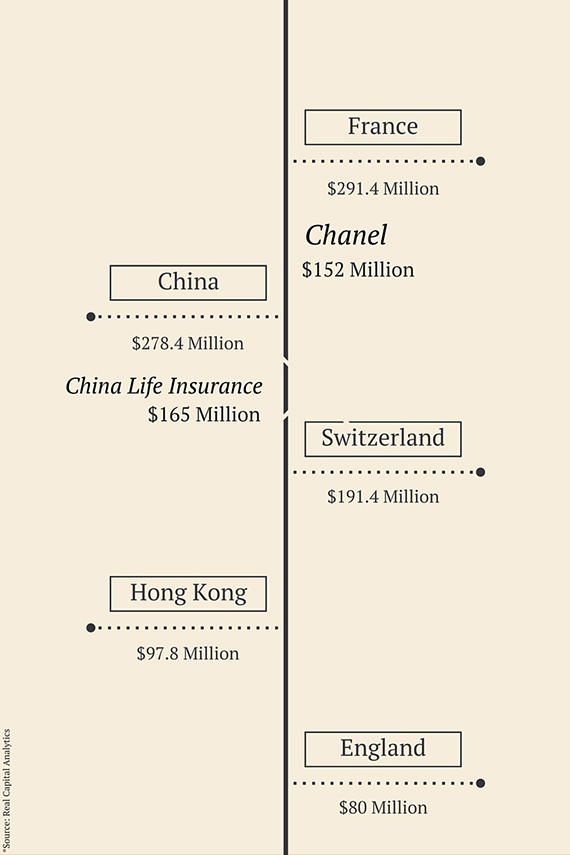 Top Foreign Investors 2