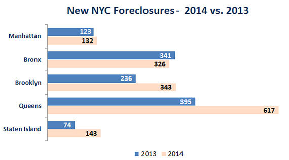 July 2009 Foreclosure Report by PropertyShark