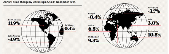 Annual price change by world region (credit: Knight Frank)