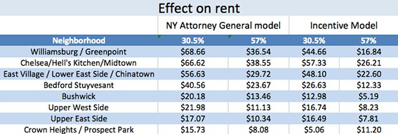 Airbnb effect on rent