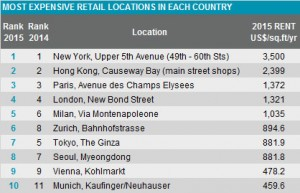 Fifth Avenue Retail