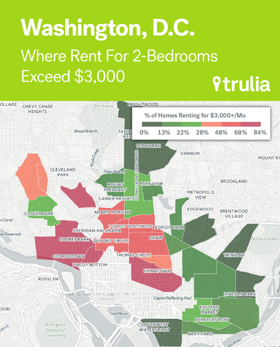 in-washington-dc-the-median-cost-of-a-2-bedroom-rental-is-2700