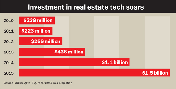 investment-in-real-estate-tech-soars