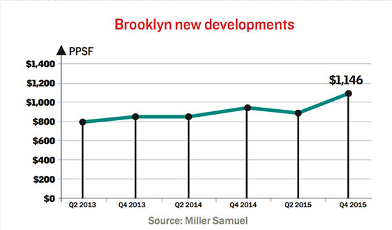 brooklyn-new-dev-sales-q4