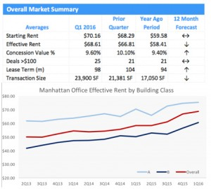 Manhattan Effective Rents