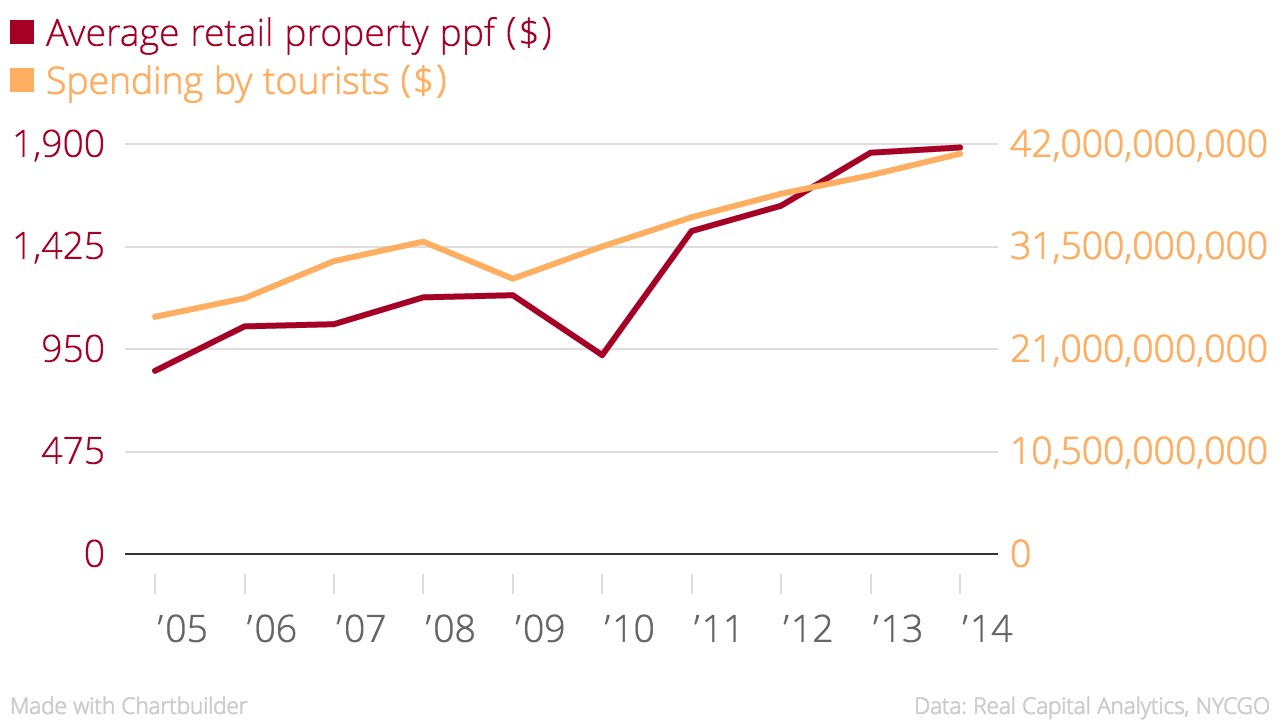 Average_retail_property_ppf_($)_Spending_by_tourists_($)_chartbuilder