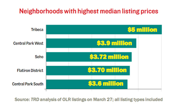 most-expensive-olr-listing