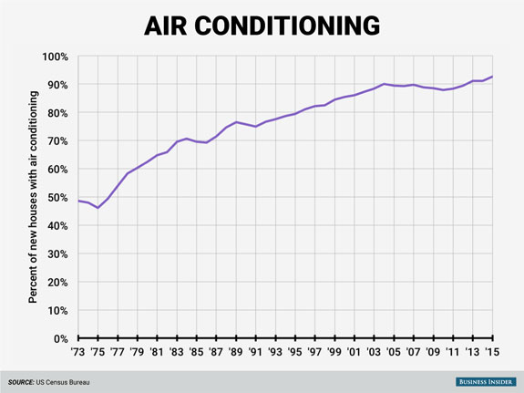 air-conditioning-has-become-much-more-common-just-under-half-of-new-houses-in-1973-had-air-conditioning-while-by-2015-about-93-did